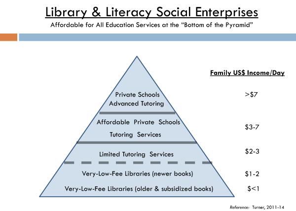 Edunuity Literacy Entrepreneurs - Library and Literacy Social Enterprises